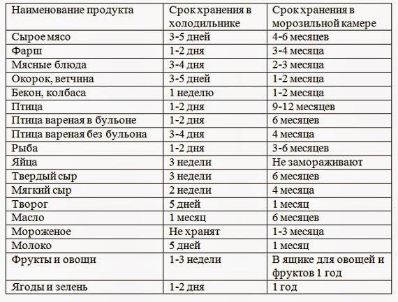Какие сроки хранения продуктов в холодильной камере?